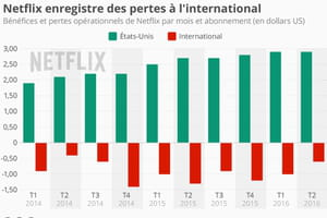 Netflix cumule les pertes à l'international