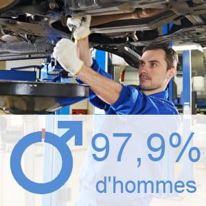 part des hommes parmi les ouvriers qualifiés de la réparation automobile.