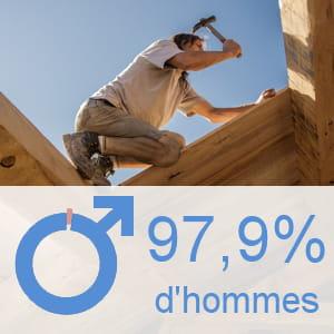 part des hommes parmi les ouvriers qualifiés du gros œuvre du bâtiment.
