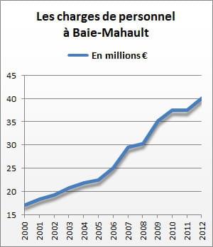 les charges de personnel de baie-mahault se sont élevées à 40,2 millions d'euros