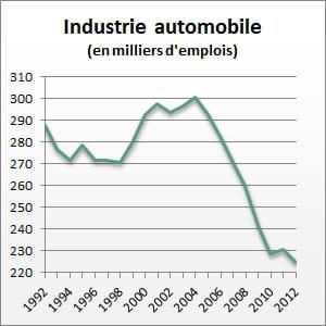 n 12 l 39 industrie automobile 22 d 39 emplois perdus en 20 ans les m tiers qui disparaissent en. Black Bedroom Furniture Sets. Home Design Ideas