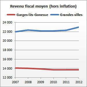 garges-lès-gonesse (val-d'oise) compte 40031habitants.