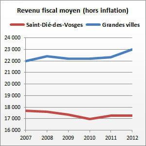 saint-dié-des-vosges (vosges) compte 22413habitants.
