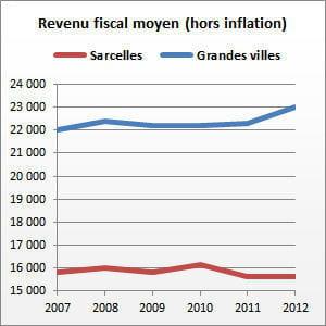 sarcelles (val-d'oise) compte 59 008 habitants.