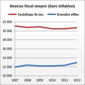 castelnau-le-lez (hérault) compte 16351habitants.