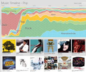 music timeline.