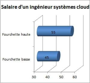 salaire brut approximatif d'un ingénieursystèmes cloud, en milliers d'euros par