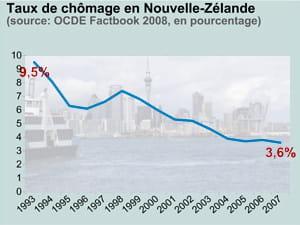 taux de chômage en nouvelle-zélande. en fond: la baie d'auckland.