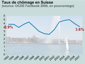 taux de chômage en suisse. en fond: le lac de genève.