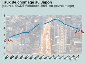 taux de chômage au japon. en fond: vue nocturne de tokyo.