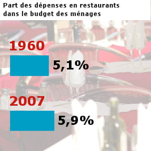 les français ont dépensé pour 51,8 milliards d'euros dans les restaurants en