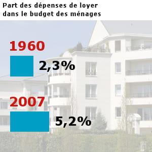 les français ont dépensé pour 45,3 milliards d'euros en loyers en 2007.