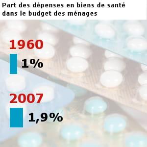 les français ont dépensé pour 16,3 milliards d'euros en médicaments et biens de