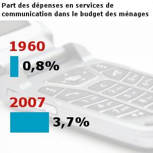 les français ont dépensé pour 32,8 milliards d'euros en services de