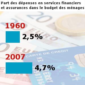 les français ont dépensé pour 41,7 milliards d'euros en assurances et services