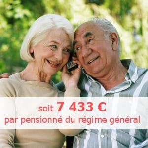 la part des dépenses de retraite en 2008 était équivalente à 12,5% du pib