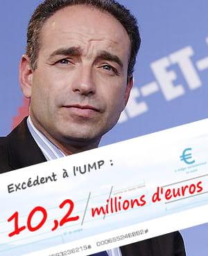 en 2009, l'ump a obtenu un éxédent de 10,2millions d'euros. une somme qui