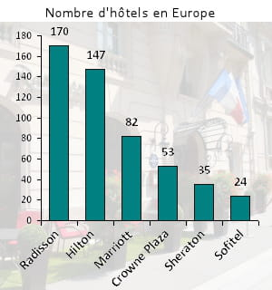 radisson est aujourd'hui la plus grande marque d'htels haut de gamme en europe.