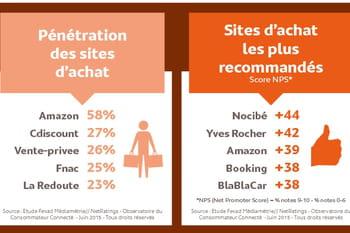 Infographie les pratiques des consommateurs connect s en 2015 jdn - Journal des consommateur ...