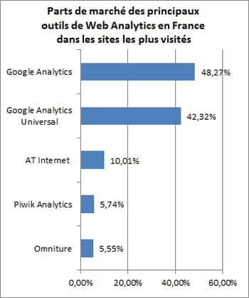 Les sites de rencontres les plus utilises en france