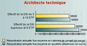 architecte technique jusqu 39 75 000 euros les salaires it par profils de comp tences en 2011. Black Bedroom Furniture Sets. Home Design Ideas