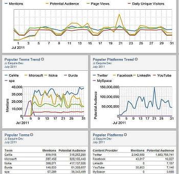 la brique logicielle socialanalyticspropose un tableau de bord sur les réseaux