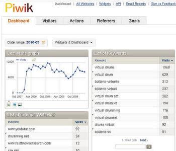 les tableaux de bord et les fonctionnalités de la solution open source piwik
