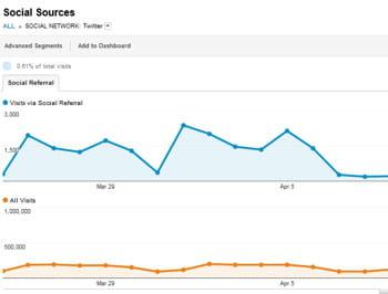 google analytics fournit un espace dédié au suivi de trafic en provenance des