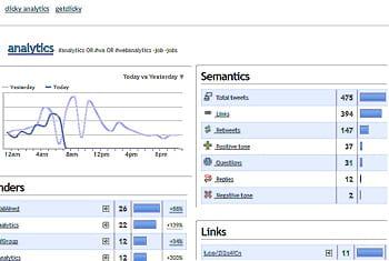 des rapportsdu logiciel en ligne clicky sont dédiés à twitter.