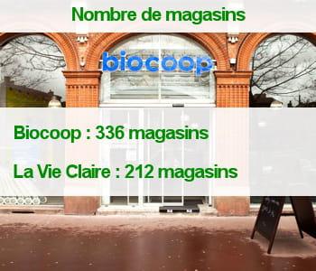 biocoop compte plus de magasins que lavieclaire.