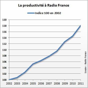 radio france améliore sa productivité de façon régulière.
