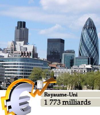 le royaume-uni est le 8e pays le plus riche du monde.
