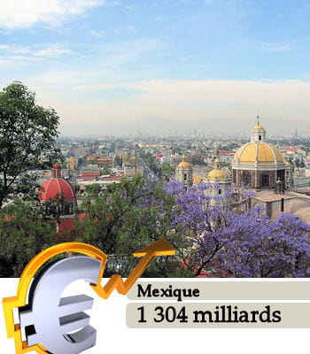 le mexique est la 11e puissance économique mondiale.