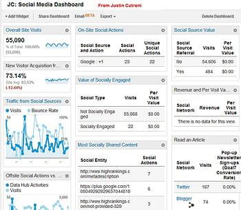 ce tableau de bord réunitplusieurs indicateurs sur les réseaux sociaux,