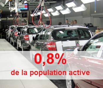 le nombre d'emplois dans l'industrie automobile s'érode lentement.