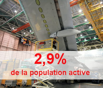 malgré le développement de l'aéronautique, le secteur emploie 300 000 personnes
