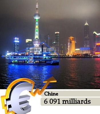 la chine, ici shanghai, est le 2e pays le plus riche du monde.