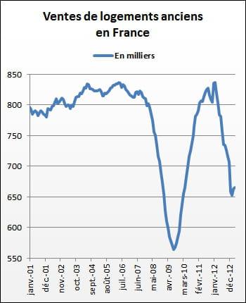 les ventes d'immobilier ancien ont lourdement rechuté.