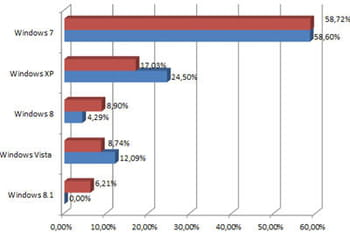 Windows XP : 17% de PC encore équipés en France