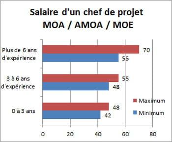 salaire d 39 un chef de projet entre 42 et 70 000 euros salaire informatique la r mun ration. Black Bedroom Furniture Sets. Home Design Ideas