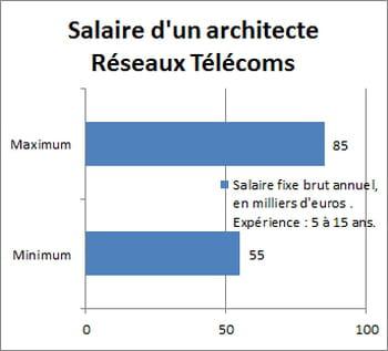 salaire d 39 un architecte r seaux t l coms entre 55 et 85 000 euros salaire informatique la. Black Bedroom Furniture Sets. Home Design Ideas