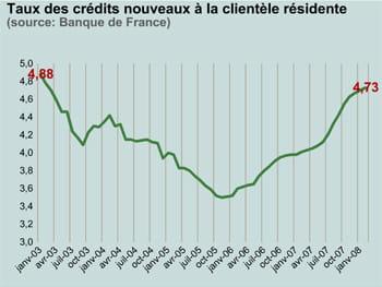 taux des crédits nouveaux à la clientèle résidente