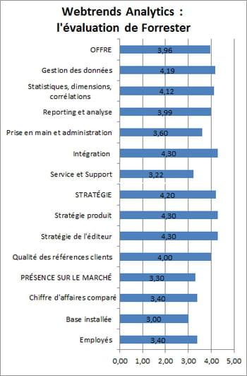 dans son étude 'wave: web analytics, q2 2014', forrester note que webtrends est