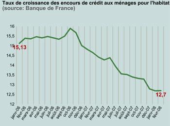 taux de croissance des encours de crédit aux ménages pour l'habitat