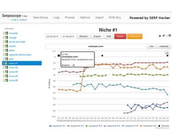 100% open source et disponible sur github, serposcope peut présenter l'évolution