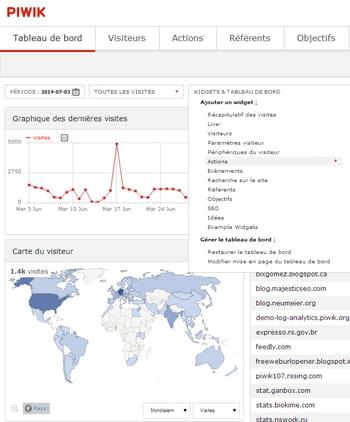 rapports de web analytics générés par piwik, avec différents tableaux de bord et