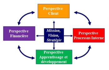 Le tableau de bord prospectif : Cinq étapes pour réussir votre stratégie ! - JDN