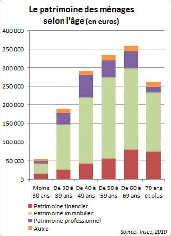 61% du patrimoine des ménages de plus de 60ans est constitué de biens