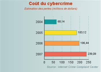 le coût du cybercrime estimé à 240 millions de dollars en 2007.
