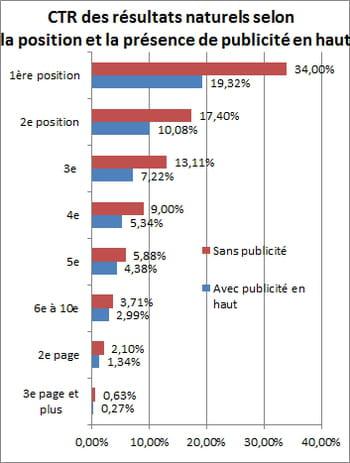 taux de clic des résultats naturelsavec ou sans publicité en haut.